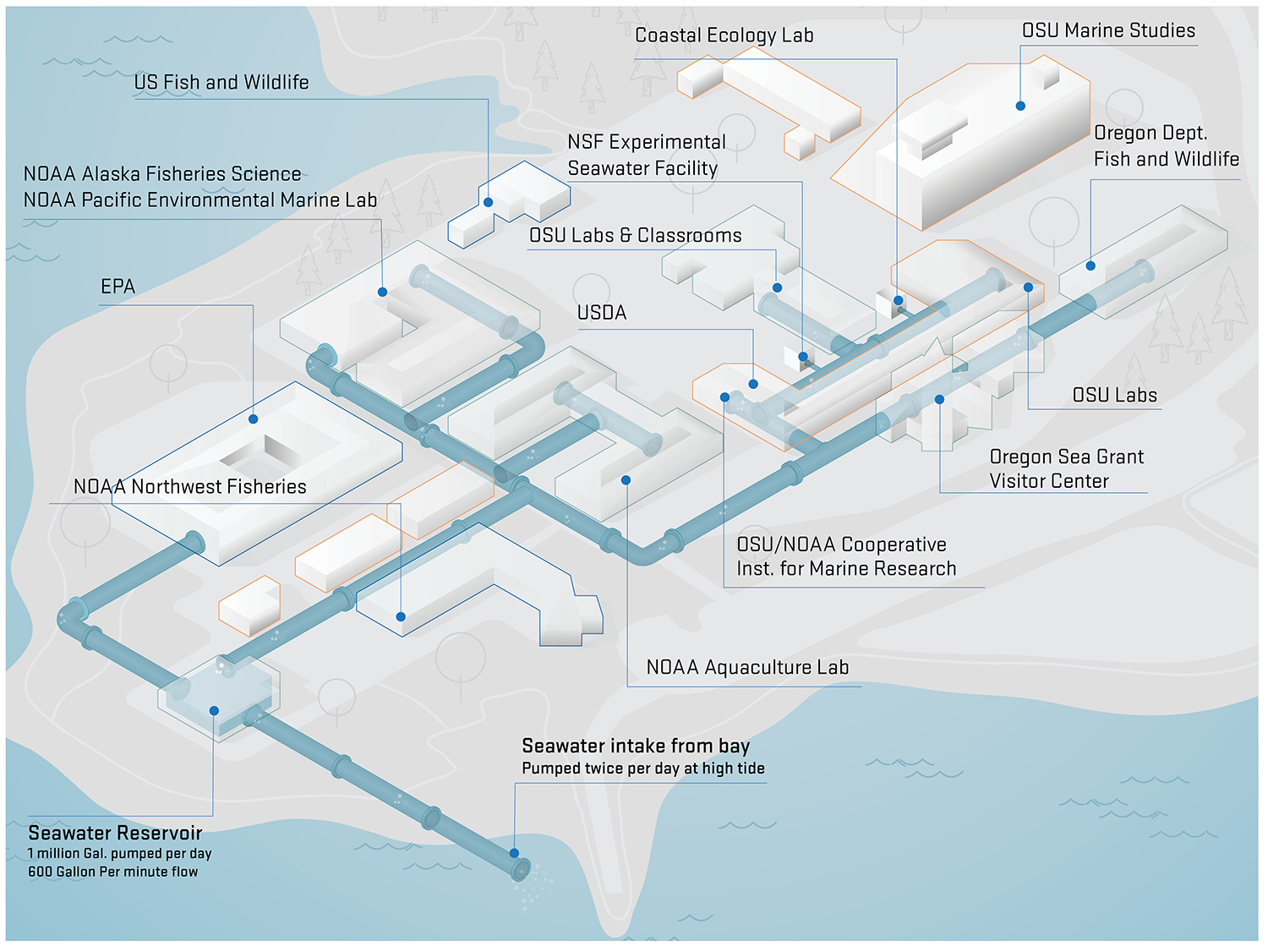 Map of seawater facility at HMSC